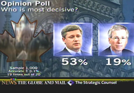 More than half of respondents also felt that Harper is the most decisive of the party leaders.
