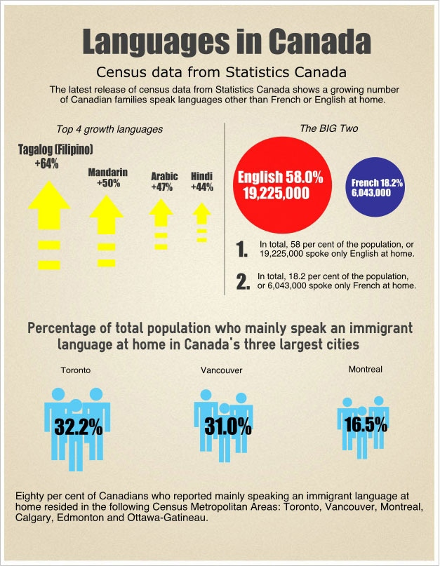 Infographic: Languages in Canada