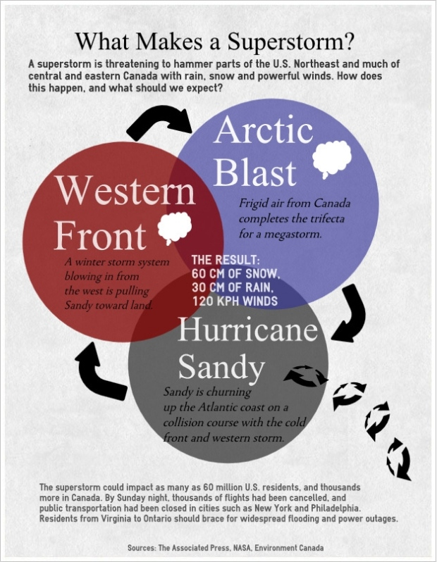 Infographic on storm system for Hurricane Sandy