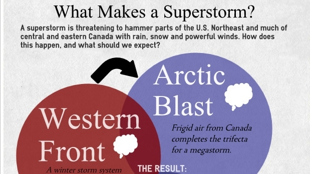 Storm Infographic: Three Storms Collide
