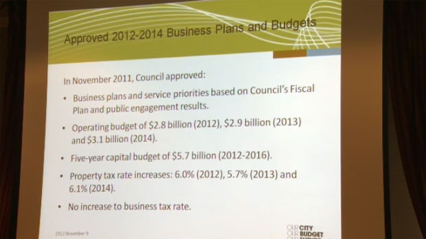 2013-2014 proposed budget adjustments