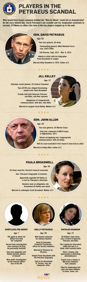 Who's who in Patraeus sex scandal? Follow along with the story - and the players - in this CTV News infographic.
