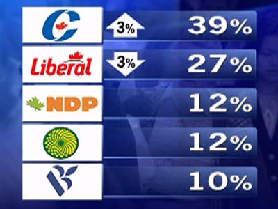 The Conservatives gained three points while the Liberals lost three points, compared to a Jan. 10-13 poll.