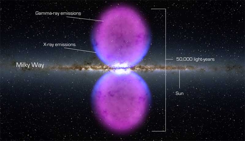 From end to end, the newly discovered gamma-ray bubbles extend 50,000 light-years, or roughly half of the Milky Way's diameter, as shown in this illustration.
