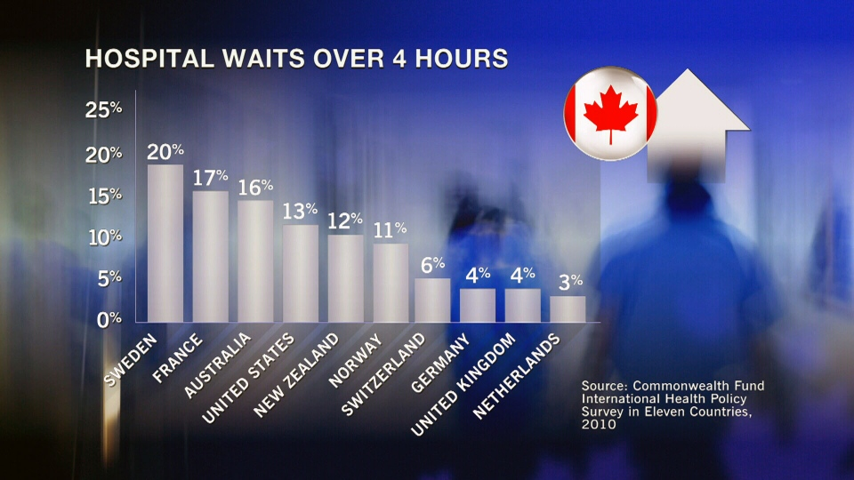 An international study showed Canadians wait longer in emergency rooms than patients in other developed countries.