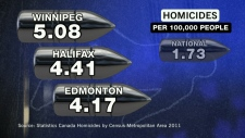 Homicides in Canada up