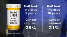 Taking cancer drug for longer cures more