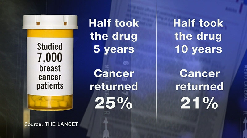 The Lancet found that the group of patients who took Tamoxifen for 10 years, instead of 5, were 4 per cent less likely to see a return of cancer.