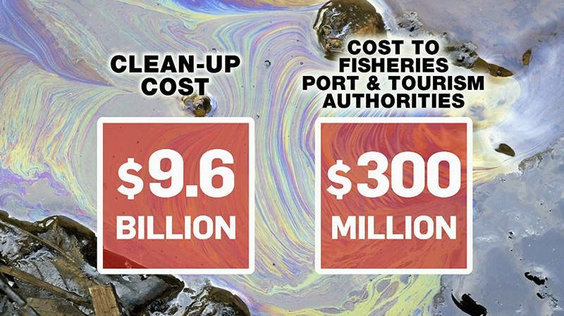 A new study compares the cost of the worst-case scenario to the profit made by the XL pipeline.