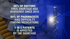 Drug shortage worsening in Canada