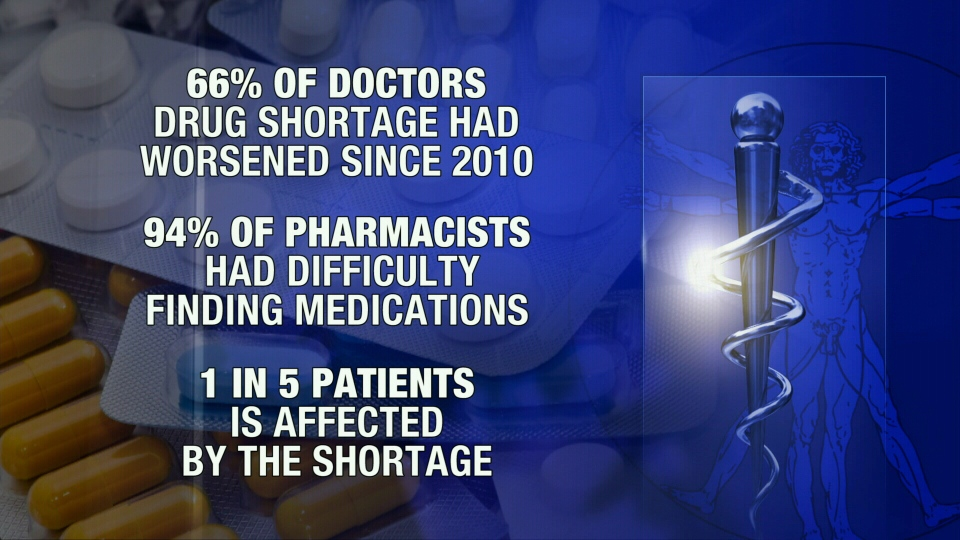 A new report found that nearly all pharmacists had difficulty finding medications.