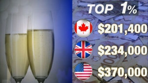 CTV National News: Canada's rich getting richer