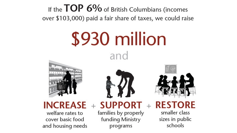 The Canadian Centre for Policy Alternatives is calling for B.C.'s tax rates to catch up to other provinces. Jan. 29, 2013. (PolicyAlternatives.ca)