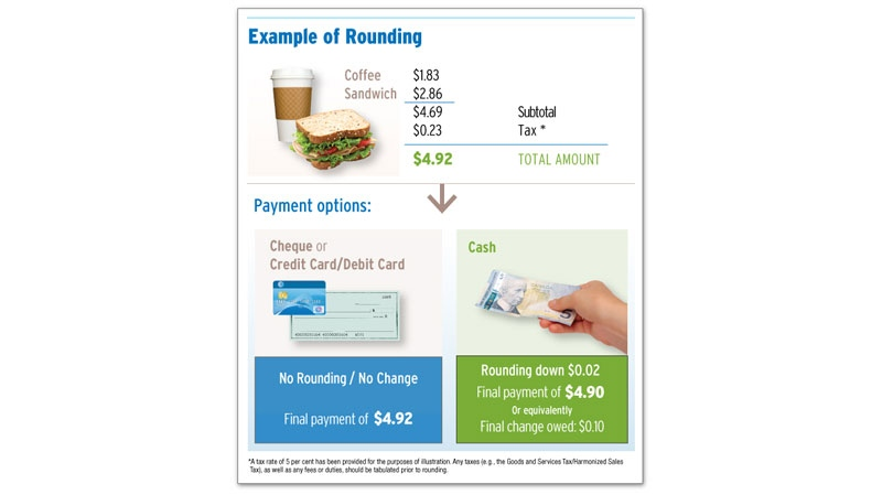 This image, provided by the federal government, illustrates how the new rounding guidelines will work.