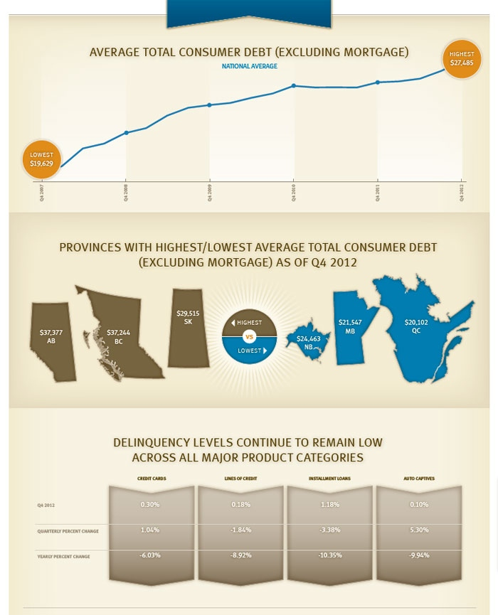This infographic from TransUnion illustrates Canadians' personal debt levels.