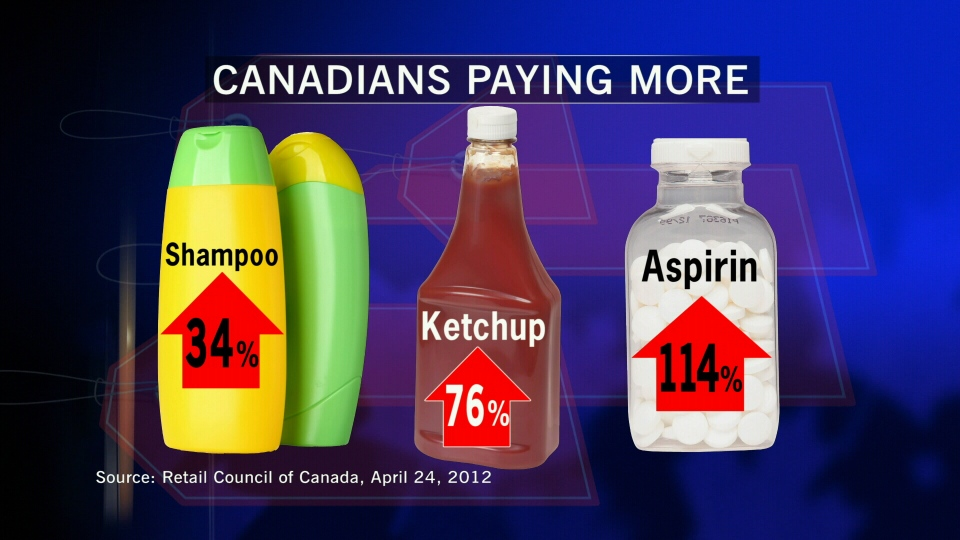 A report from the Senate shows that Canadians pay 34 per cent more for shampoo, 76 per cent more for ketchup and 114 per cent more for Aspirin than Americans.