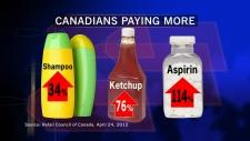 Senate report looks at Canadian vs. American price