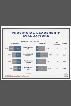 Alberta poll