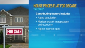 CTV News Channel: House prices to remain flat
