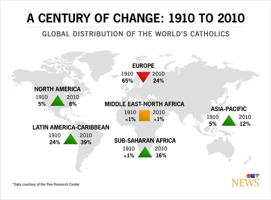 roman catholic church demographics  a century of change
