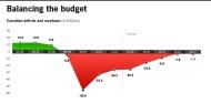 Balancing the Budet 2012