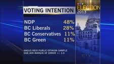 Poll suggests BC Liberals on their way out