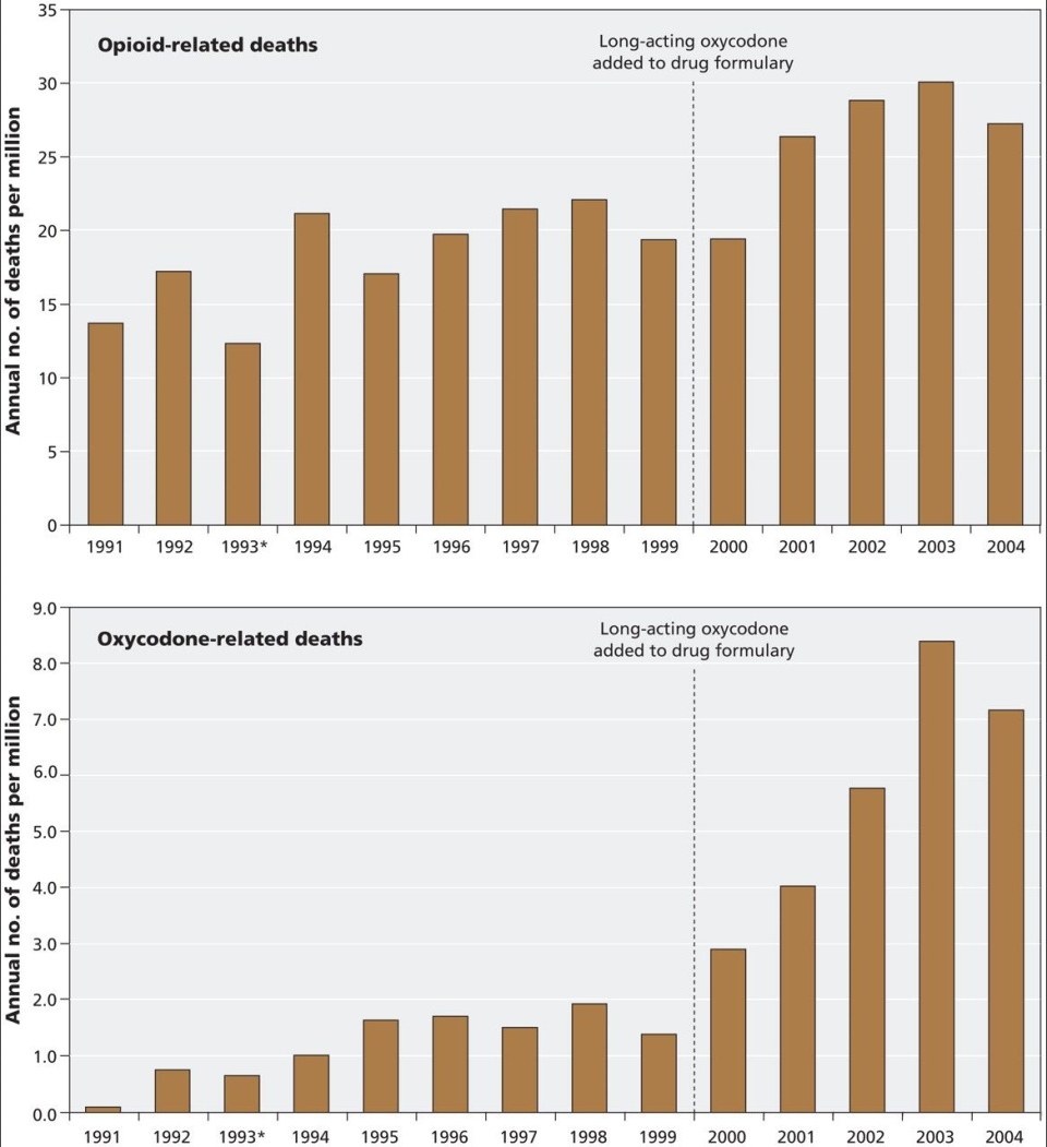 Opioid-related deaths and Oxycodone-realted deaths in Ontario from 1991 to 2004 (Canadian Medical Association Journal)