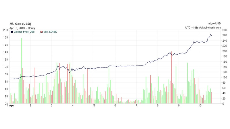 This image, courtesy of bitcoincharts.com, show's the virtual currency's rise over the past month.