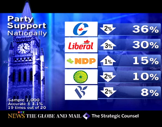When respondents were asked who they would vote for, results suggested the Liberals had risen by three points since the last poll.