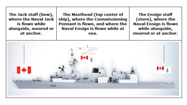 New display of naval flags on Canadian Navy ships