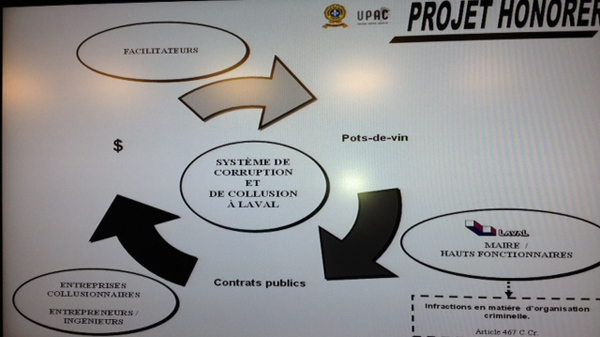 UPAC presented this chart indicating how corruption worked in Laval