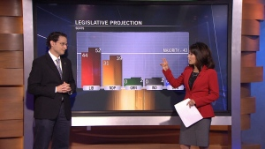 Angus-Reid pollster Mario Canseco discusses last night's unexpected election results and how they differed from the polls predictions.