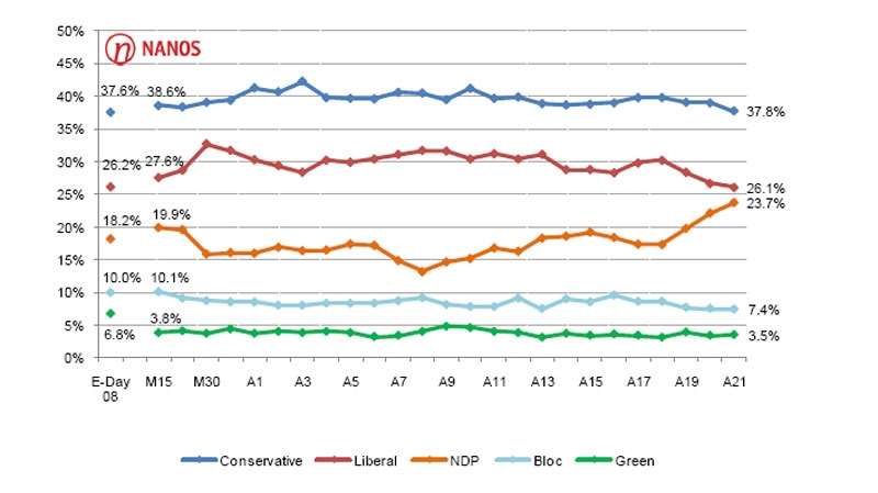 A new poll released by Nanos Research on Friday, April 22, 2011, shows the Tories ahead by 12 points.