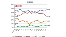 The Nanos poll released Monday suggests the Liberals are trending down in vote-rich Ontario, showing their lowest level of support (29.3 per cent) since the start of the current campaign. That leaves them trailing well behind the Conservatives (47.8 per cent).