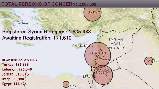 The number of Syrians forced to seek shelter abroad since civil war began in March 2011 surpassed 2 million people in Sept. 2013. Data and map compiled from the UN Refugee Agency.