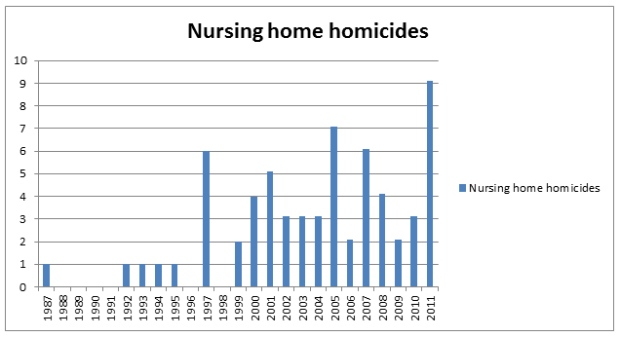 Nursing Home Neglect Research