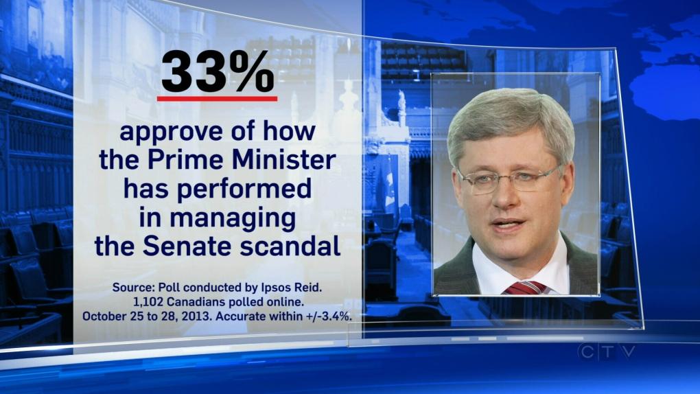 CTV News exclusive poll Senate scandal