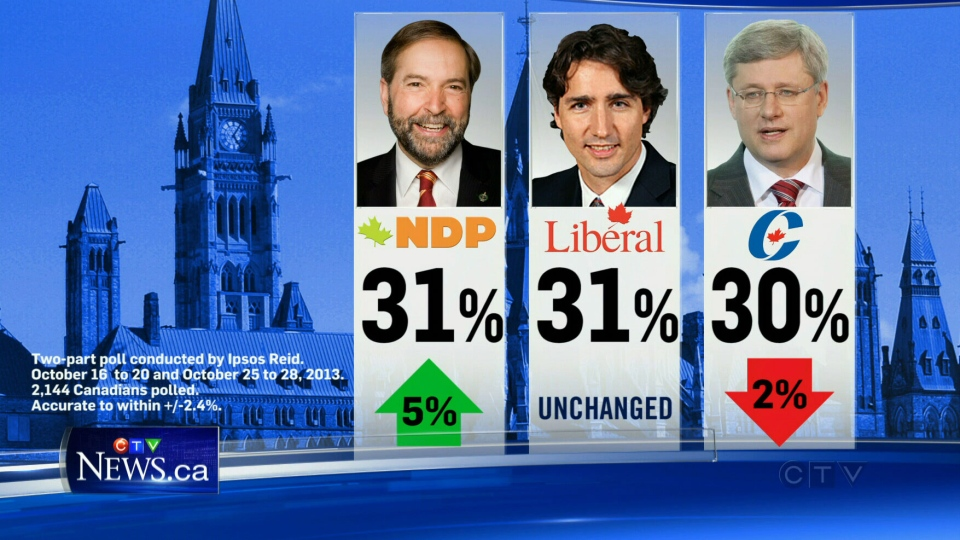 A new poll shows that the three main federal political parties are now within one percentage point of each other two years out from the next election.