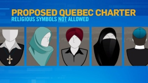Some of the religious symbols that government employees would not be allowed to wear under the proposed Quebec Charter of Values.
