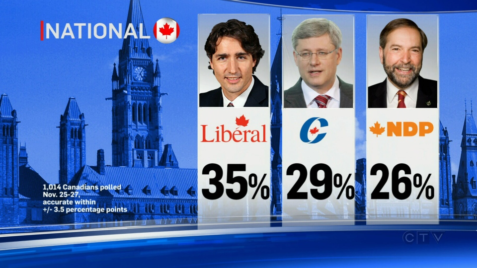 The Senate expenses scandal appears to have eroded national support for the Conservatives as the Liberals gained a six-point lead over the past month, according to the latest Ipsos Reid poll conducted for CTV News.