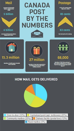 Canada Post infographic
