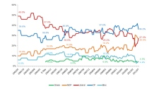 Nanos poll tracking the federal party's support from 2002 through 2011. (CTV)
