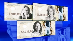 CTV National News: Growing gap in Canadian incomes