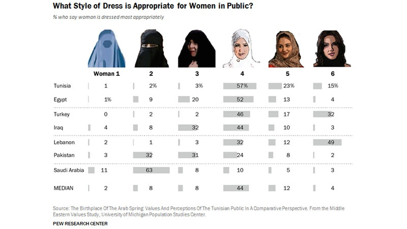 Pew Research Center illustration of data from the Middle Eastern Values Study