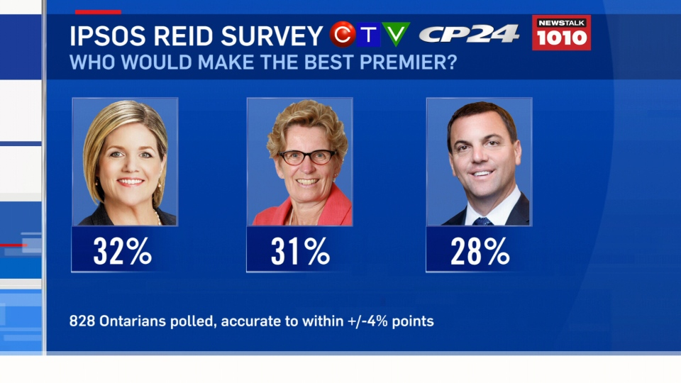 Despite respondents expressing a desire for change and the Tories leading with 34 per cent of the decided vote, only 28 per cent of say that PC Leader Tim Hudak would make the best premier.