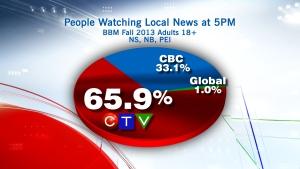 CTV News at 5 ratings