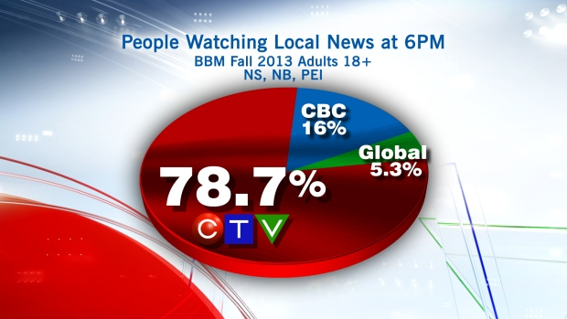 CTV News at Six ratings