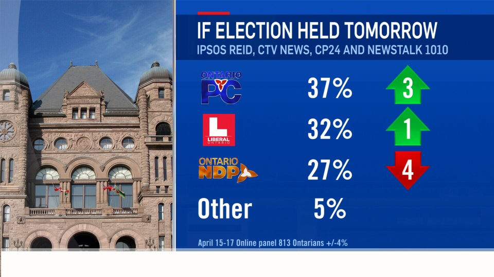Ontario's Progressive Conservatives have a five-point lead over the governing Liberals, according to a new poll from Ipsos Reid for CTV News/CP24/Newstalk 1010, released on Thursday, April 24, 2014.