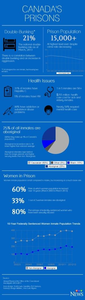 Canada's prison system