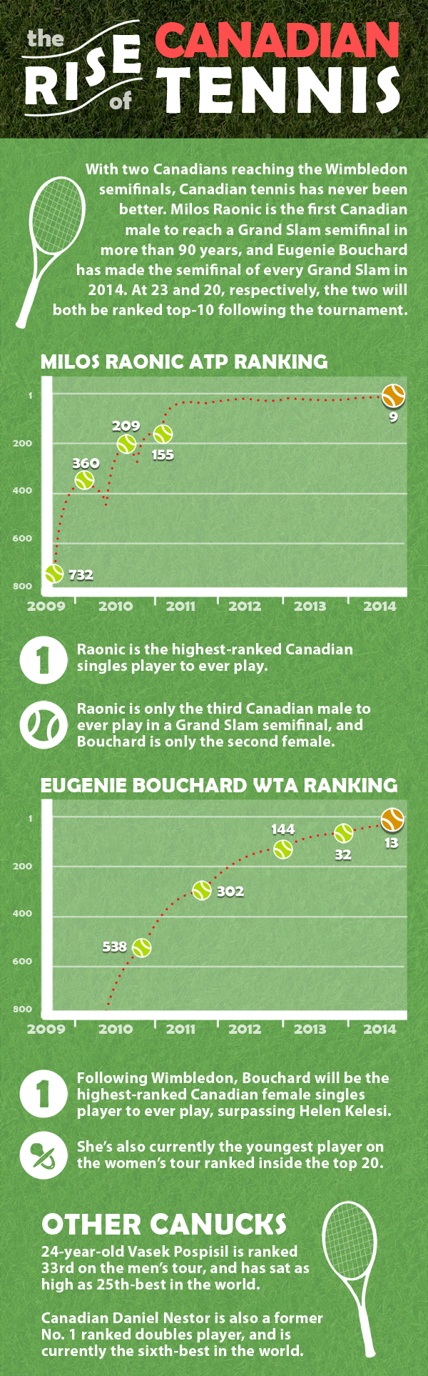 The rise of Canadian tennis